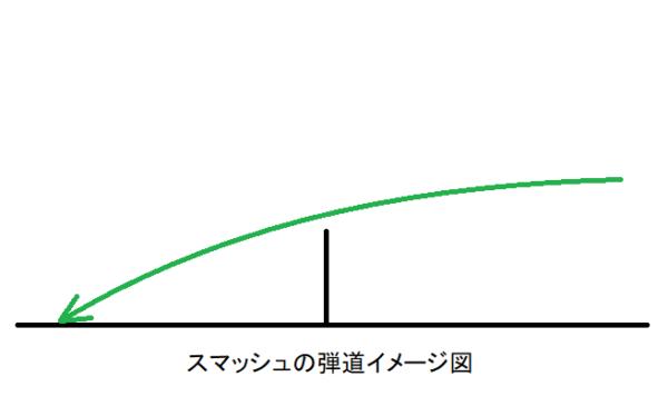 スマッシュの弾道イメージ図