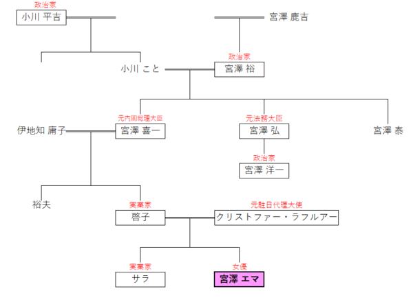 宮澤エマ・宮澤喜一・宮澤裕ら宮澤一族の家系図です。
