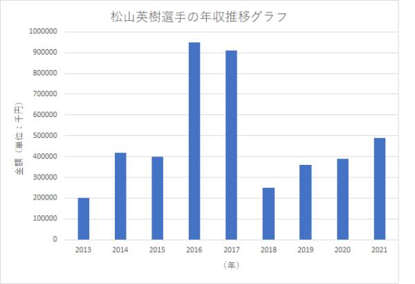 松山英樹選手の年収推移グラフ(2021年は4月12日時点)