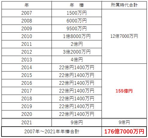 田中将大投手の年棒一覧表(2007年~2021年)