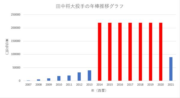 田中将大投手の年棒推移グラフ(2007年~2021年)