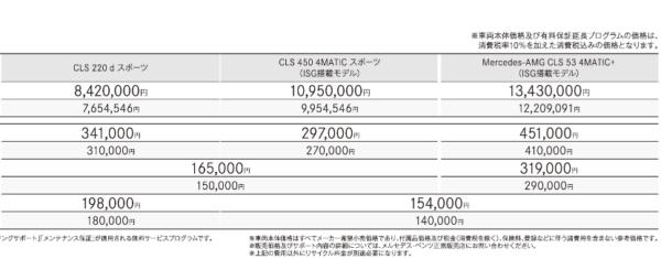 メルセデスベンツAMG CLSの価格一覧
